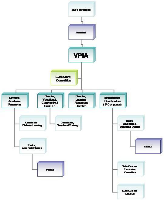 Kitchen Organizational Chart And Their Responsibilities: Duties And Responsibilities