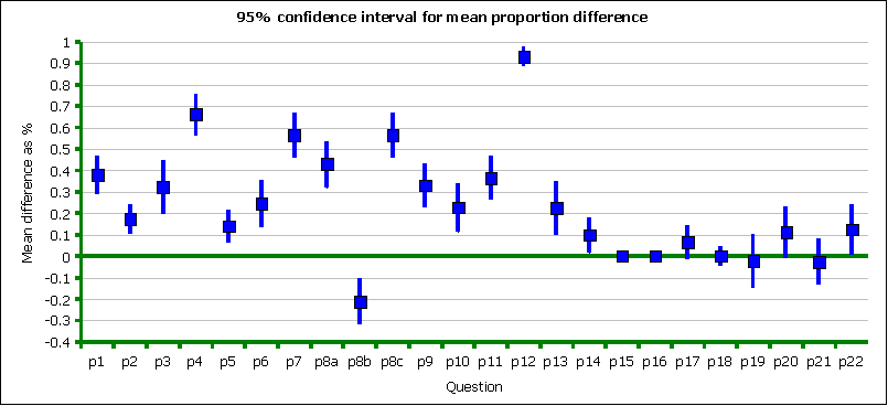 Ub pretest to posttest performance gains for Z score table for 99 confidence interval