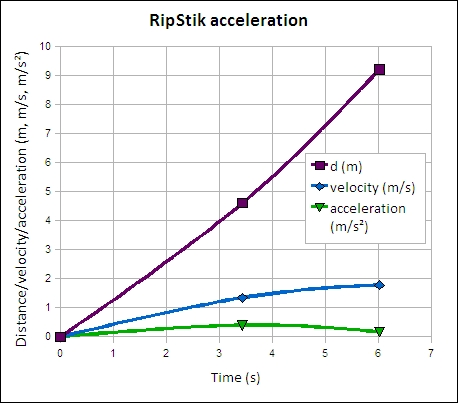 Physical science ripstik acceleration on level ground ccuart Gallery