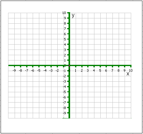 Graphing exercise II: Name: _____