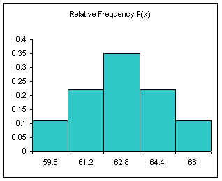 relative frequency column