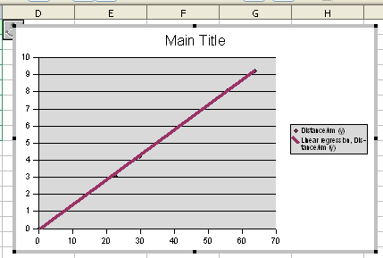 Creating an xy scattergraph in Microsoft Excel and OpenOffice org